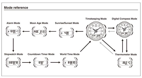Casio Saat Kullanma Kılavuzları